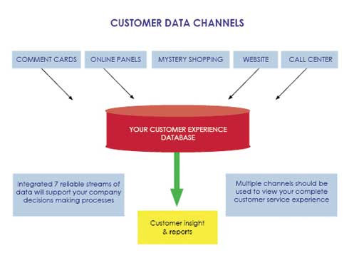 Customer Evaluation Reports Shopper Service Reports